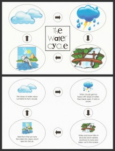 WaterCycle_PrintablesCollage
